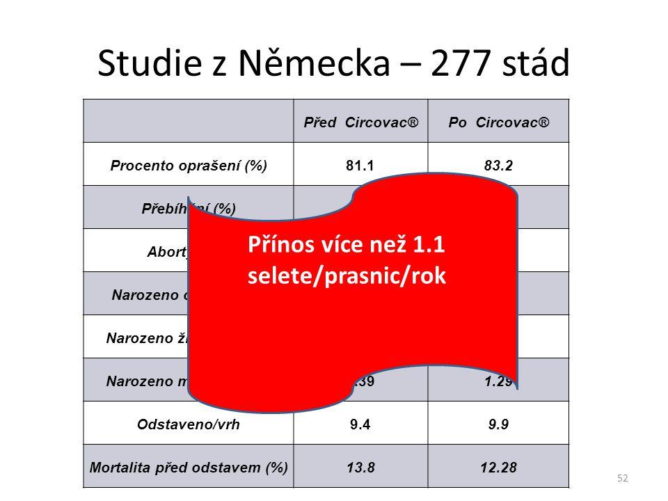 Studie z Německa – 277 stád Před Circovac®Po Circovac® Procento oprašení (%)81.183.2 Přebíhání (%)14.411.5 Abortys (%)1.951.38 Narozeno celkem0vrh11.8