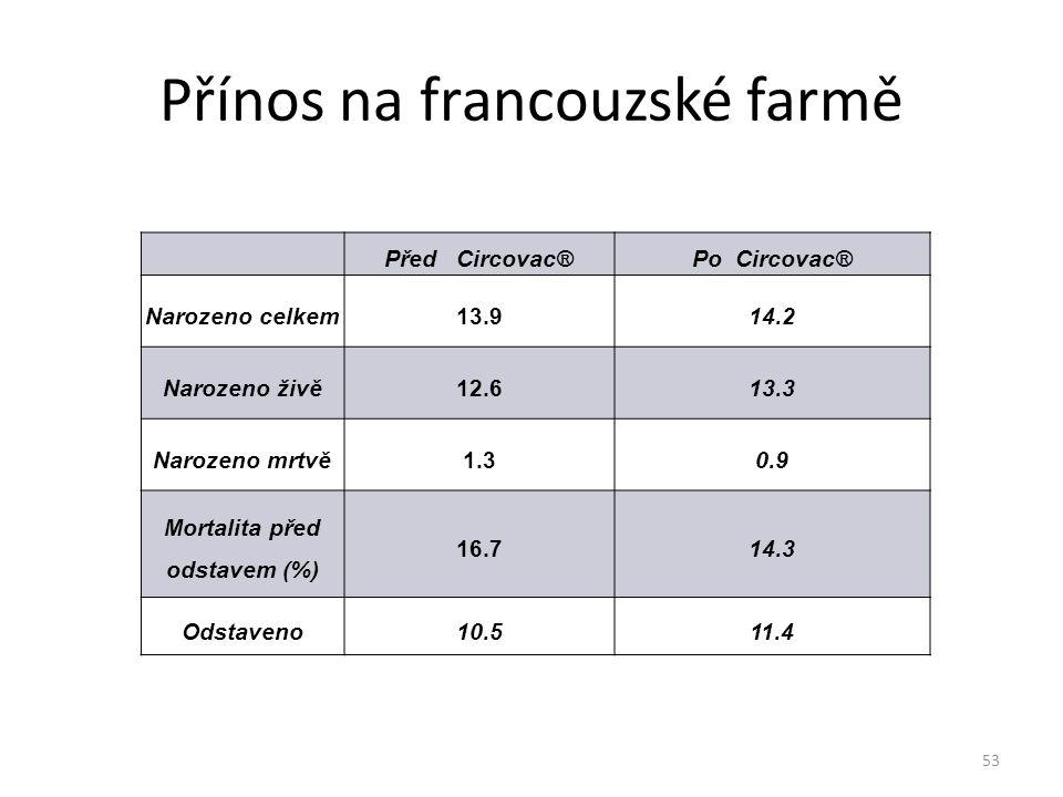 Přínos na francouzské farmě Před Circovac®Po Circovac® Narozeno celkem13.914.2 Narozeno živě12.613.3 Narozeno mrtvě1.30.9 Mortalita před odstavem (%)
