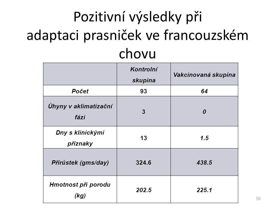 Pozitivní výsledky při adaptaci prasniček ve francouzském chovu Kontrolní skupina Vakcinovaná skupina Počet9364 Úhyny v aklimatizační fázi 30 Dny s kl