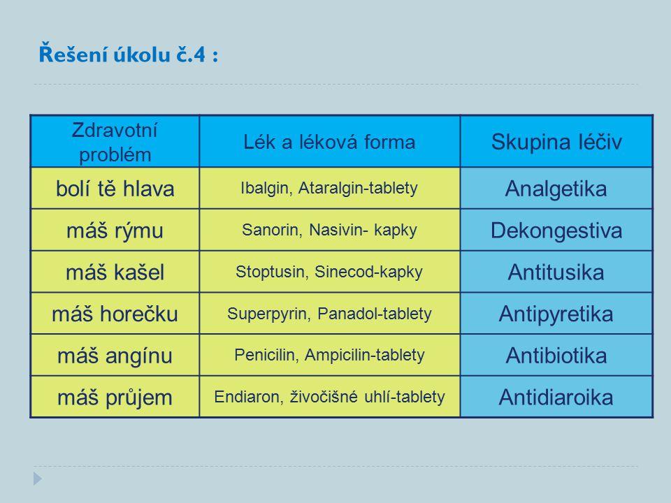 Zdravotní problém Lék a léková forma Skupina léčiv bolí tě hlava Ibalgin, Ataralgin-tablety Analgetika máš rýmu Sanorin, Nasivin- kapky Dekongestiva máš kašel Stoptusin, Sinecod-kapky Antitusika máš horečku Superpyrin, Panadol-tablety Antipyretika máš angínu Penicilin, Ampicilin-tablety Antibiotika máš průjem Endiaron, živočišné uhlí-tablety Antidiaroika Řešení úkolu č.4 :