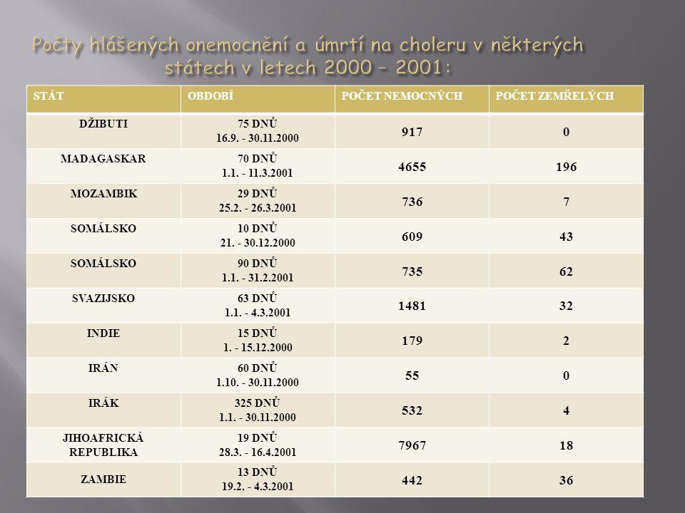 STÁTOBDOBÍPOČET NEMOCNÝCHPOČET ZEMŘELÝCH DŽIBUTI75 DNŮ 16.9.