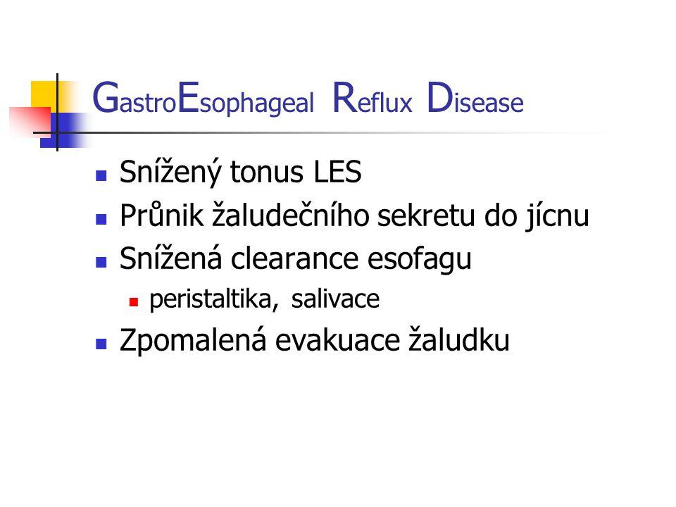 G astro E sophageal R eflux D isease Snížený tonus LES Průnik žaludečního sekretu do jícnu Snížená clearance esofagu peristaltika, salivace Zpomalená