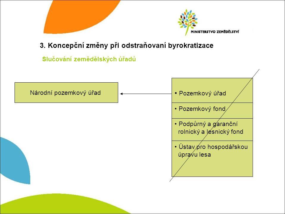 3. Koncepční změny při odstraňovaní byrokratizace Slučování zemědělských úřadů Národní pozemkový úřad Pozemkový úřad Pozemkový fond Podpůrný a garančn