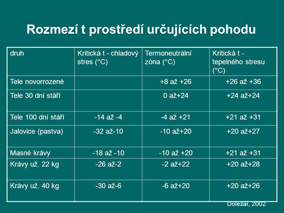 Rozmezí t prostředí určujících pohodu druhKritická t - chladový stres (°C) Termoneutrální zóna (°C) Kritická t - tepelného stresu (°C) Tele novorrozené+8 až +26+26 až +36 Tele 30 dní stáří0 až+24+24 až+24 Tele 100 dní stáří-14 až -4-4 až +21+21 až +31 Jalovice (pastva)-32 až-10-10 až+20+20 až+27 Masné krávy-18 až -10-10 až +20+21 až +31 Krávy už.