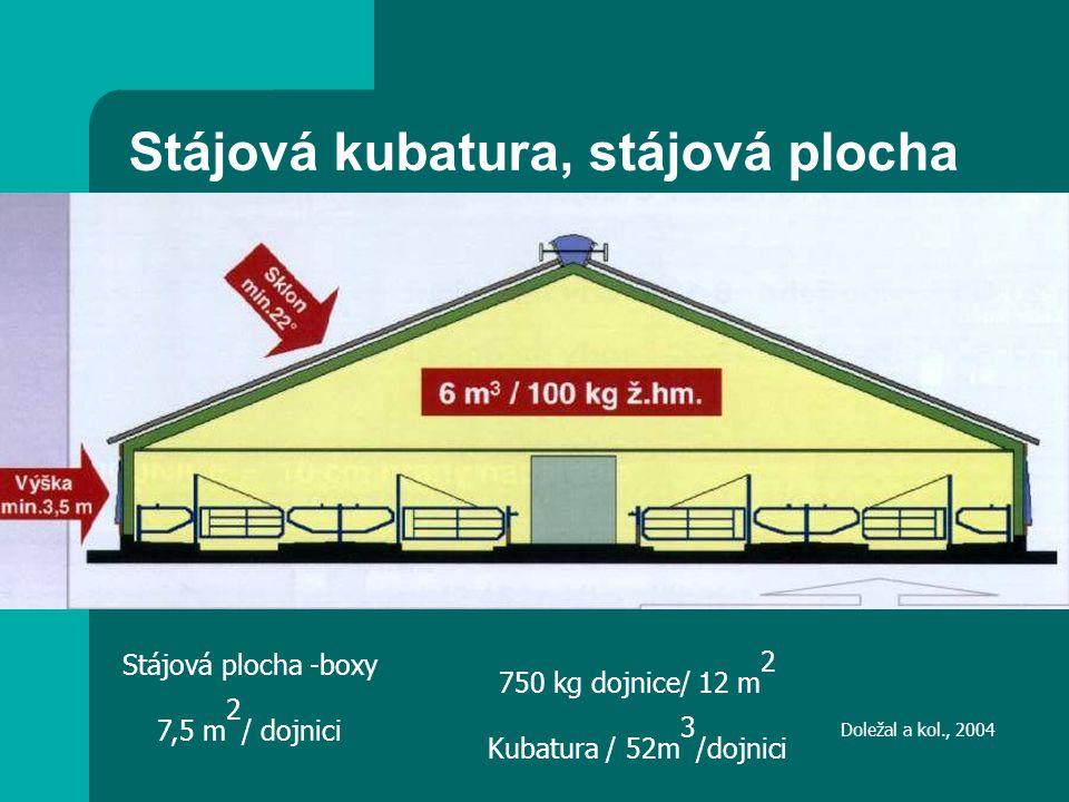 Doležal a kol., 2004 Stájová plocha -boxy 7,5 m 2 / dojnici 750 kg dojnice/ 12 m 2 Kubatura / 52m 3 /dojnici Stájová kubatura, stájová plocha