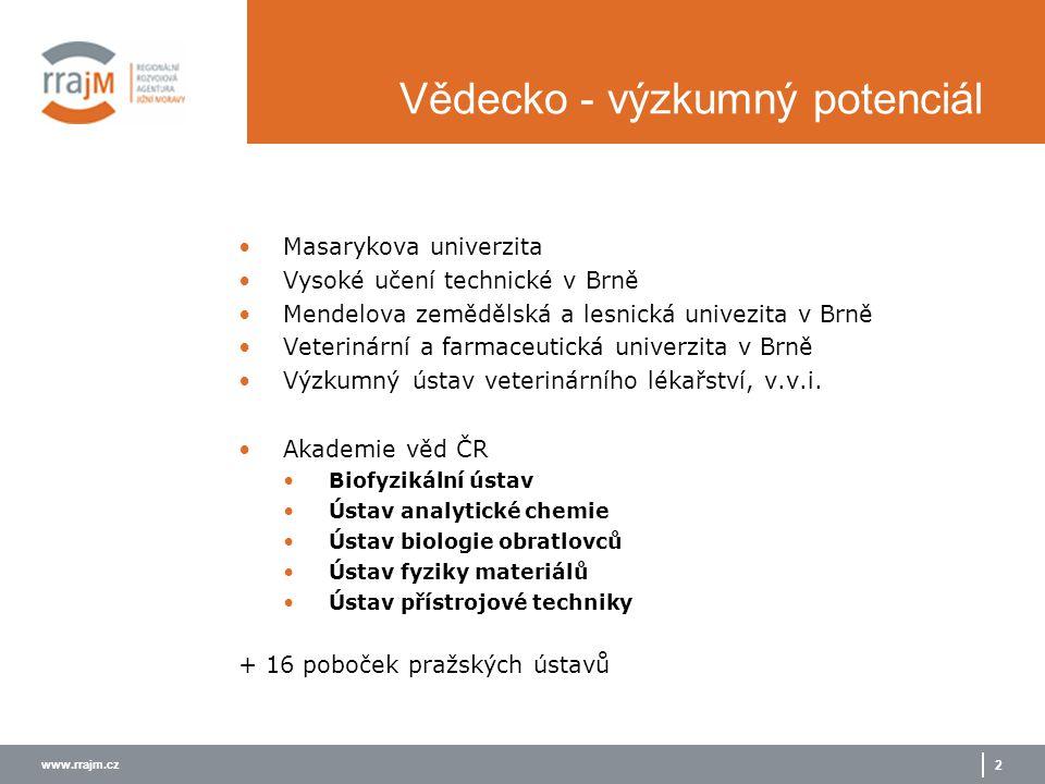 www.rrajm.cz 3 Kraj Obyvatelstvo s terciárním vzděláním Účastníci celoživotního vzdělávání Zaměstnanost v med- a high- tech průmyslu Zaměstnanost v high-tech službách %Pořadí% %EAOPořadí%EAOPořadí Praha26,3349,7404,11396,83 Středočeský9,11733,713510,1302,689 Jihočeský11,01523,11468,0592,498 Plzeňský10,01604,511512,3172,596 Karlovarský8,51774,31186,3931,6146 Ústecký5,91845,4895,01192,0127 Liberecký9,41724,910310,2282,3110 Královéhradecký10,61545,3918,5532,4100 Pardubický9,91623,913111,8192,978 Vysočina9,41715,2969,5371,6141 Jihomoravský15,01355,3927,5653,648 Olomoucký9,71643,71349,9331,8136 Zlínský10,51574,91029,9341,6144 Moravskoslezský10,01594,31206,1972,2114