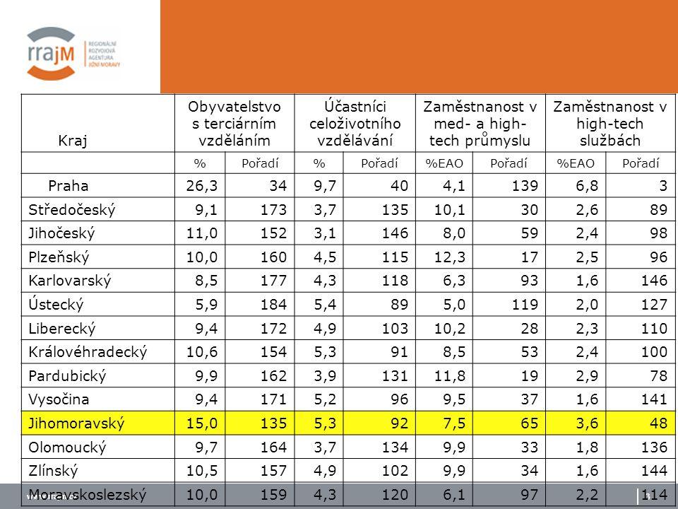 www.rrajm.cz 3 Kraj Obyvatelstvo s terciárním vzděláním Účastníci celoživotního vzdělávání Zaměstnanost v med- a high- tech průmyslu Zaměstnanost v hi