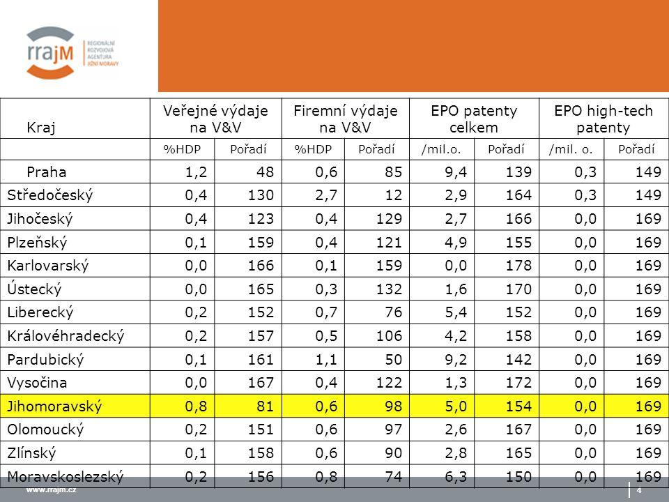 www.rrajm.cz 4 Kraj Veřejné výdaje na V&V Firemní výdaje na V&V EPO patenty celkem EPO high-tech patenty %HDPPořadí%HDPPořadí/mil.o.Pořadí/mil. o.Pořa