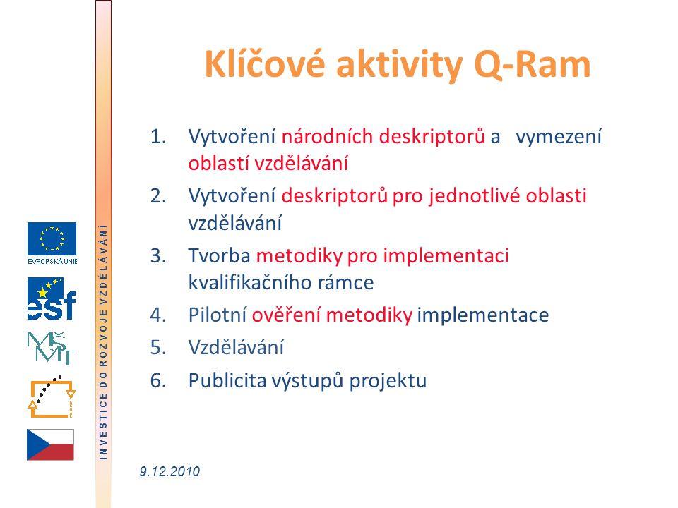 I N V E S T I C E D O R O Z V O J E V Z D Ě L Á V Á N Í 9.12.2010 Klíčové aktivity Q-Ram 1.Vytvoření národních deskriptorů a vymezení oblastí vzdělávání 2.Vytvoření deskriptorů pro jednotlivé oblasti vzdělávání 3.Tvorba metodiky pro implementaci kvalifikačního rámce 4.Pilotní ověření metodiky implementace 5.Vzdělávání 6.Publicita výstupů projektu