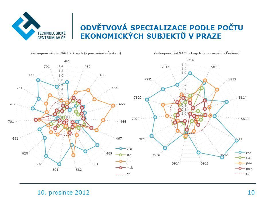 ODVĚTVOVÁ SPECIALIZACE PODLE POČTU EKONOMICKÝCH SUBJEKTŮ V PRAZE 10. prosince 201210