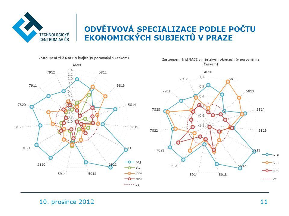 ODVĚTVOVÁ SPECIALIZACE PODLE POČTU EKONOMICKÝCH SUBJEKTŮ V PRAZE 10. prosince 201211