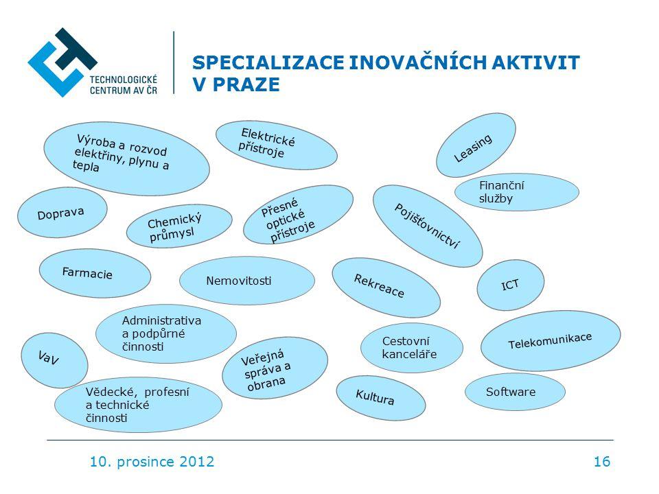 SPECIALIZACE INOVAČNÍCH AKTIVIT V PRAZE 10.
