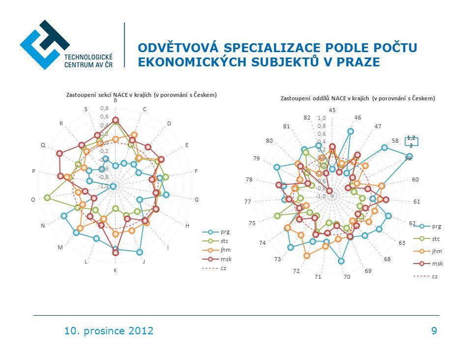 ODVĚTVOVÁ SPECIALIZACE PODLE POČTU EKONOMICKÝCH SUBJEKTŮ V PRAZE 10. prosince 20129
