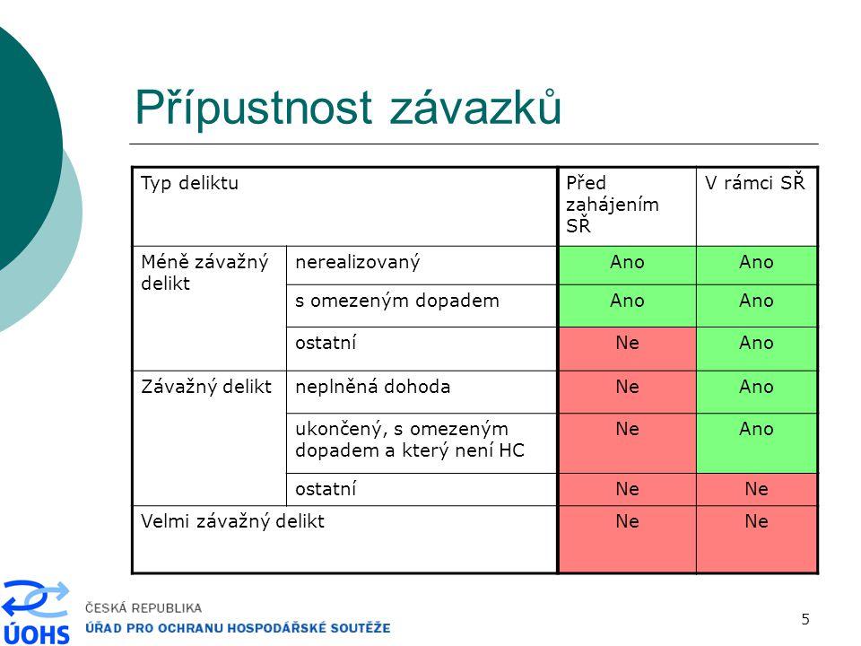 26 Důležité střípky  Beran/VTK Group/Vítkovice porušení zákazu implementace spojení zablokování chodu cílové společnosti jako uskutečňování symbolické pokuty (100 tis., 50 tis.