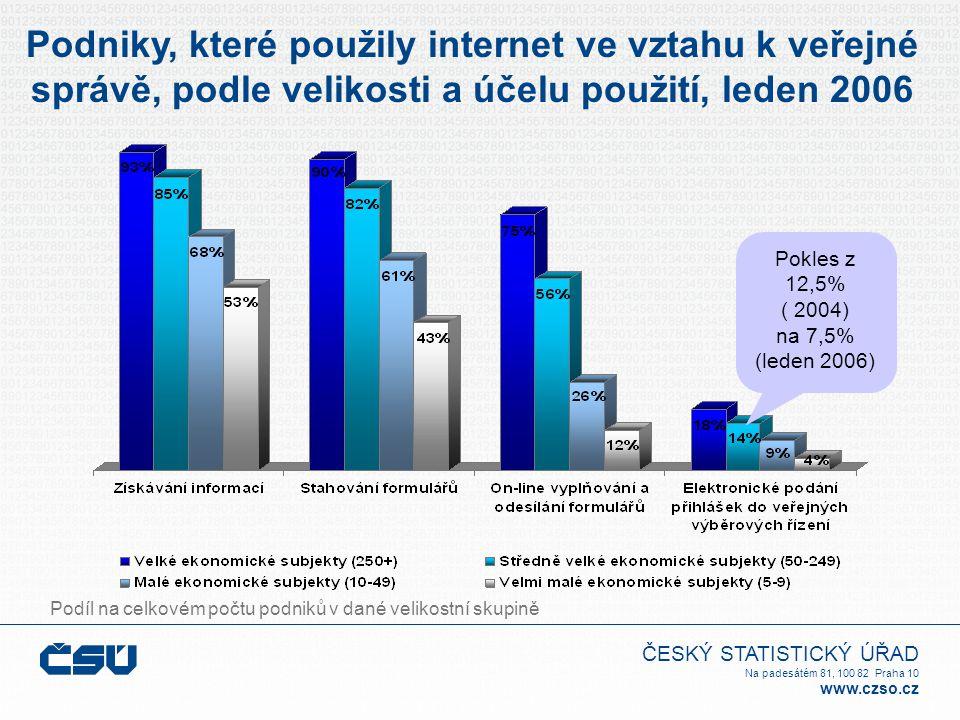 ČESKÝ STATISTICKÝ ÚŘAD Na padesátém 81, 100 82 Praha 10 www.czso.cz Podniky, které použily internet ve vztahu k veřejné správě, podle velikosti a účelu použití, leden 2006 Pokles z 12,5% ( 2004) na 7,5% (leden 2006) Podíl na celkovém počtu podniků v dané velikostní skupině