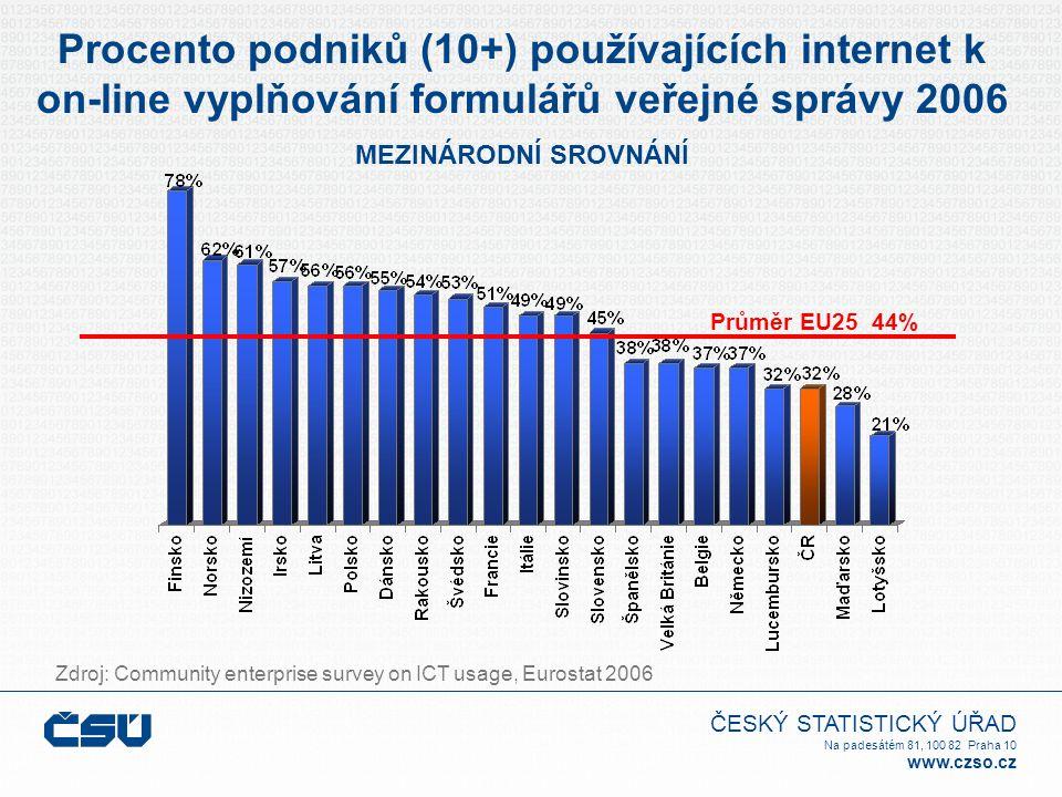 ČESKÝ STATISTICKÝ ÚŘAD Na padesátém 81, 100 82 Praha 10 www.czso.cz Procento podniků (10+) používajících internet k on-line vyplňování formulářů veřejné správy 2006 MEZINÁRODNÍ SROVNÁNÍ Průměr EU25 44% Zdroj: Community enterprise survey on ICT usage, Eurostat 2006
