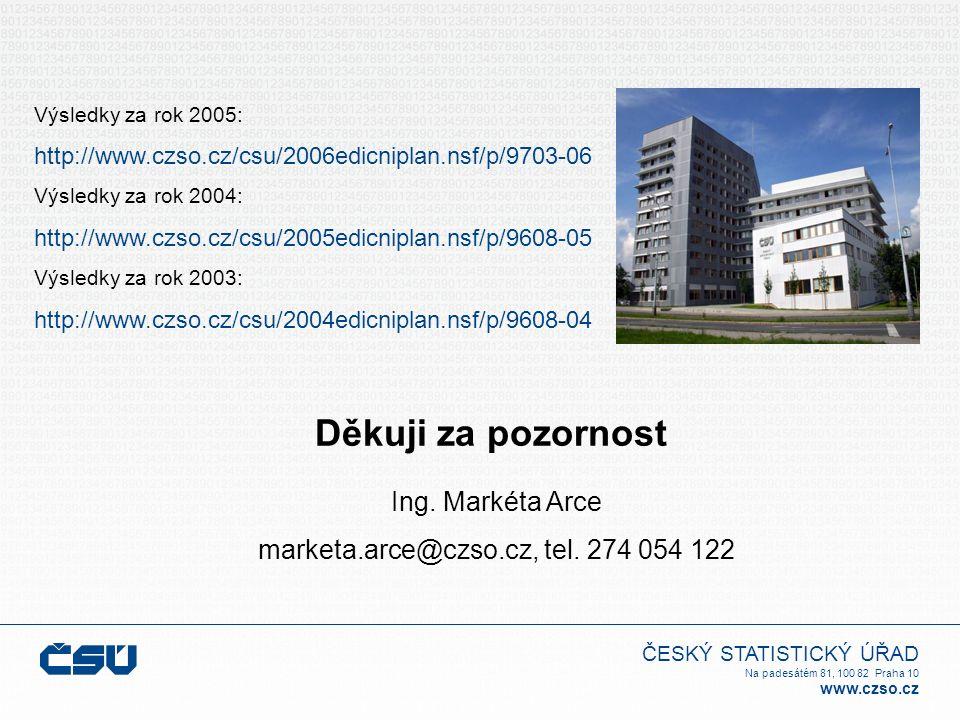 ČESKÝ STATISTICKÝ ÚŘAD Na padesátém 81, 100 82 Praha 10 www.czso.cz Děkuji za pozornost Výsledky za rok 2005: http://www.czso.cz/csu/2006edicniplan.nsf/p/9703-06 Výsledky za rok 2004: http://www.czso.cz/csu/2005edicniplan.nsf/p/9608-05 Výsledky za rok 2003: http://www.czso.cz/csu/2004edicniplan.nsf/p/9608-04 Ing.