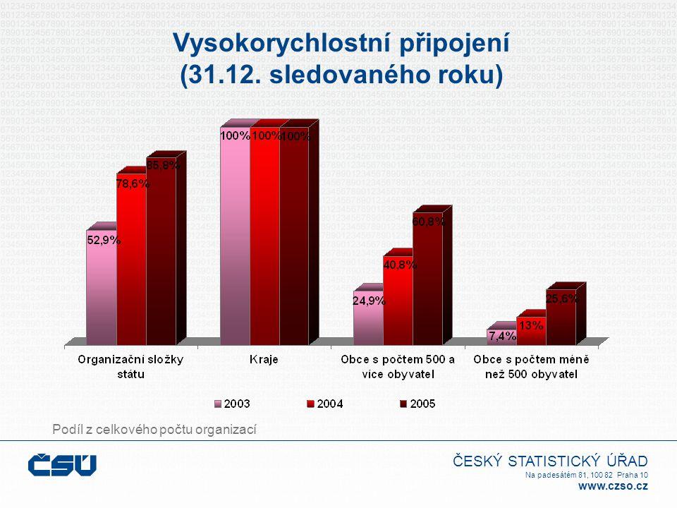 ČESKÝ STATISTICKÝ ÚŘAD Na padesátém 81, 100 82 Praha 10 www.czso.cz Vysokorychlostní připojení (31.12.