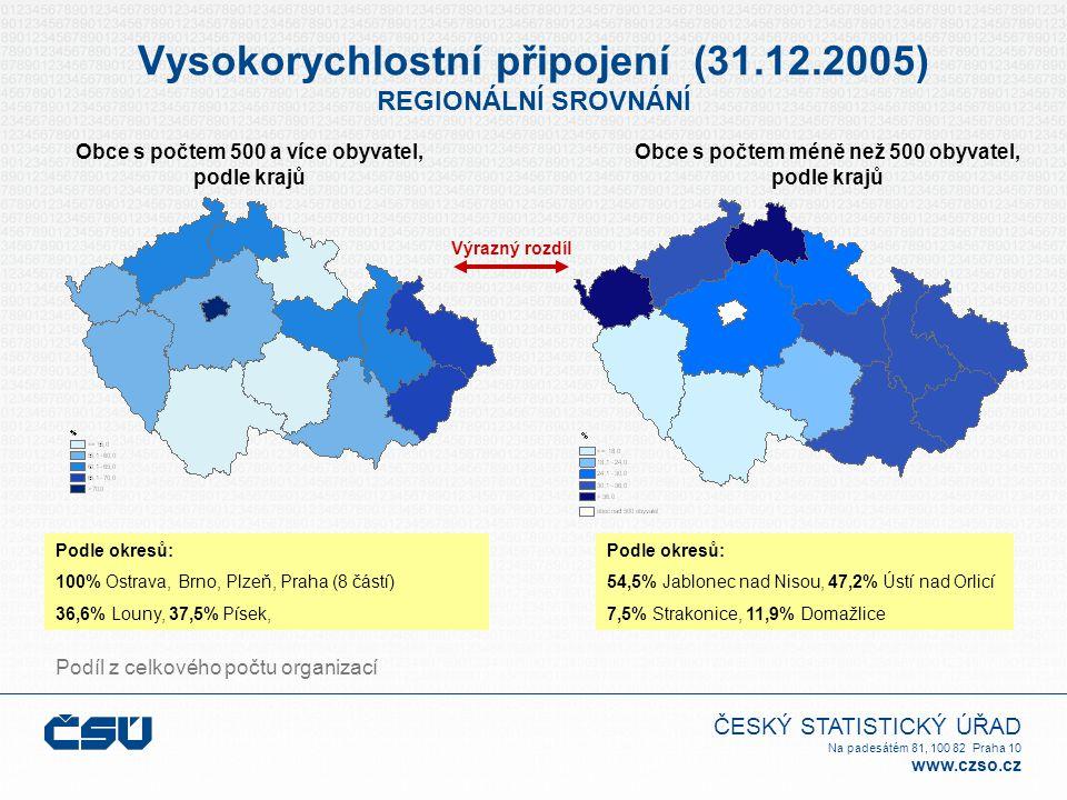 ČESKÝ STATISTICKÝ ÚŘAD Na padesátém 81, 100 82 Praha 10 www.czso.cz Vysokorychlostní připojení (31.12.2005) REGIONÁLNÍ SROVNÁNÍ Obce s počtem 500 a více obyvatel, podle krajů Obce s počtem méně než 500 obyvatel, podle krajů Podíl z celkového počtu organizací Výrazný rozdíl Podle okresů: 100% Ostrava, Brno, Plzeň, Praha (8 částí) 36,6% Louny, 37,5% Písek, Podle okresů: 54,5% Jablonec nad Nisou, 47,2% Ústí nad Orlicí 7,5% Strakonice, 11,9% Domažlice