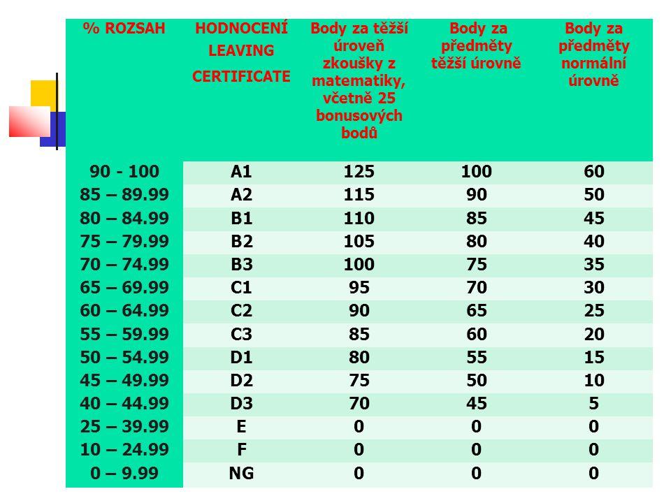 % ROZSAHHODNOCENÍ LEAVING CERTIFICATE Body za těžší úroveň zkoušky z matematiky, včetně 25 bonusových bodů Body za předměty těžší úrovně Body za předměty normální úrovně 90 - 100A112510060 85 – 89.99A21159050 80 – 84.99B11108545 75 – 79.99B21058040 70 – 74.99B31007535 65 – 69.99C1957030 60 – 64.99C2906525 55 – 59.99C3856020 50 – 54.99D1805515 45 – 49.99D2755010 40 – 44.99D370455 25 – 39.99E000 10 – 24.99F000 0 – 9.99NG000