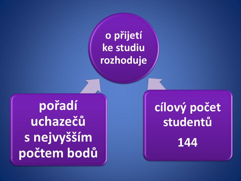o přijetí ke studiu rozhoduje pořadí uchazečů s nejvyšším počtem bodů cílový počet studentů 144