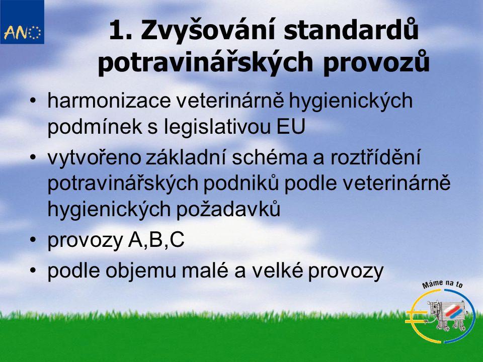 1. Zvyšování standardů potravinářských provozů harmonizace veterinárně hygienických podmínek s legislativou EU vytvořeno základní schéma a roztřídění