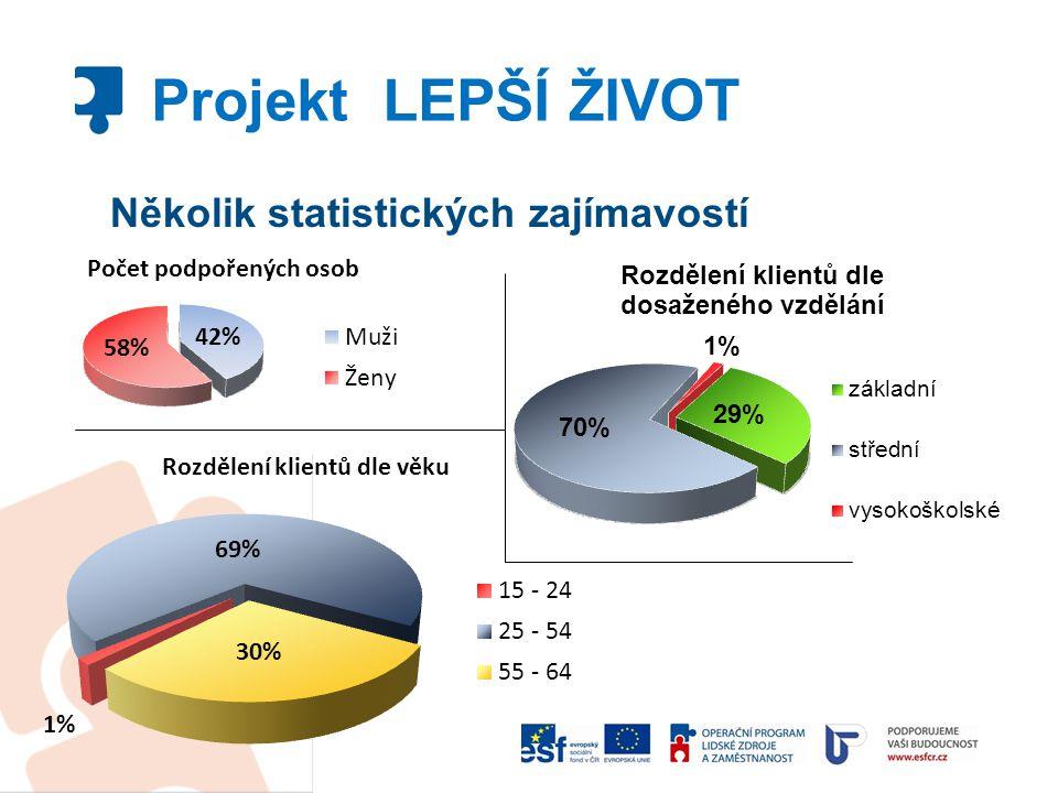 Několik statistických zajímavostí Projekt LEPŠÍ ŽIVOT