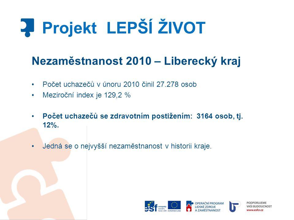 Nezaměstnanost 2010 – Liberecký kraj Počet uchazečů v únoru 2010 činil 27.278 osob Meziroční index je 129,2 % Počet uchazečů se zdravotním postižením: