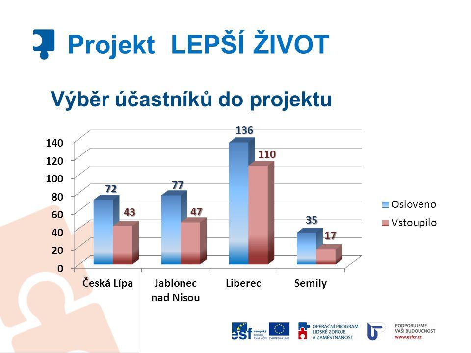 Výběr účastníků do projektu Projekt LEPŠÍ ŽIVOT