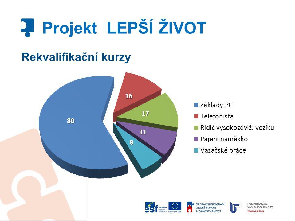Rekvalifikační kurzy Projekt LEPŠÍ ŽIVOT
