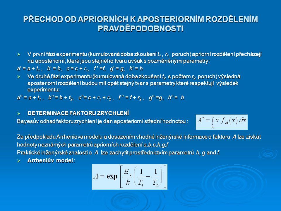 PŘECHOD OD APRIORNÍCH K APOSTERIORNÍM ROZDĚLENÍM PRAVDĚPODOBNOSTI  V první fázi experimentu (kumulovaná doba zkoušení t 1, r 1 poruch) apriorní rozdě