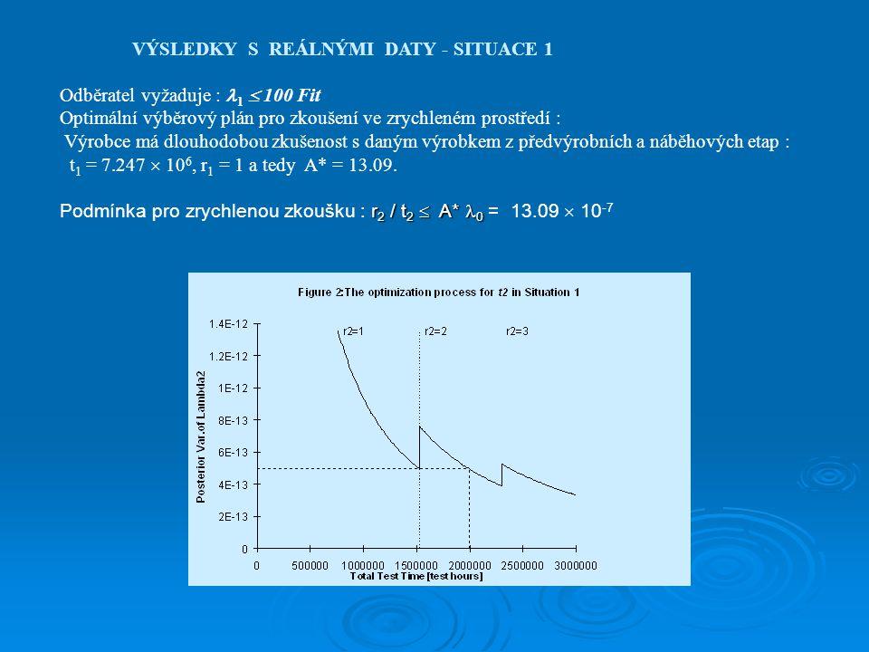 VÝSLEDKY S REÁLNÝMI DATY - SITUACE 1 Odběratel vyžaduje : 1  100 Fit Optimální výběrový plán pro zkoušení ve zrychleném prostředí : Výrobce má dlouho
