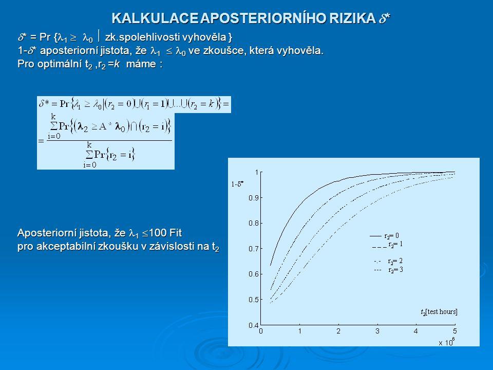 KALKULACE APOSTERIORNÍHO RIZIKA  * KALKULACE APOSTERIORNÍHO RIZIKA  *  * = Pr { 1  0  zk.spolehlivosti vyhověla } 1-  * aposteriorní jistota, že