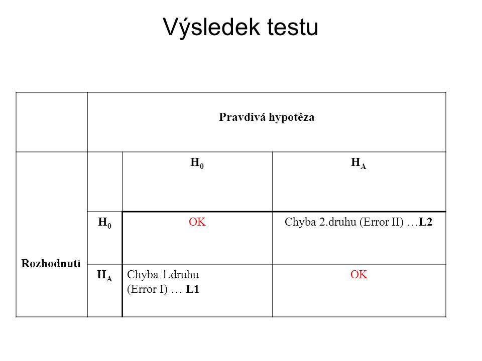 Výsledek testu Pravdivá hypotéza Rozhodnutí H0H0 HAHA H0H0 OKChyba 2.druhu (Error II) …L2 HAHA Chyba 1.druhu (Error I) … L1 OK