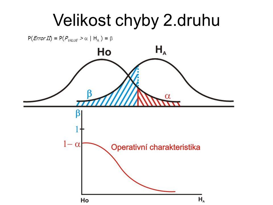 Přirozený konjugovaný systém rozdělení Příklad:
