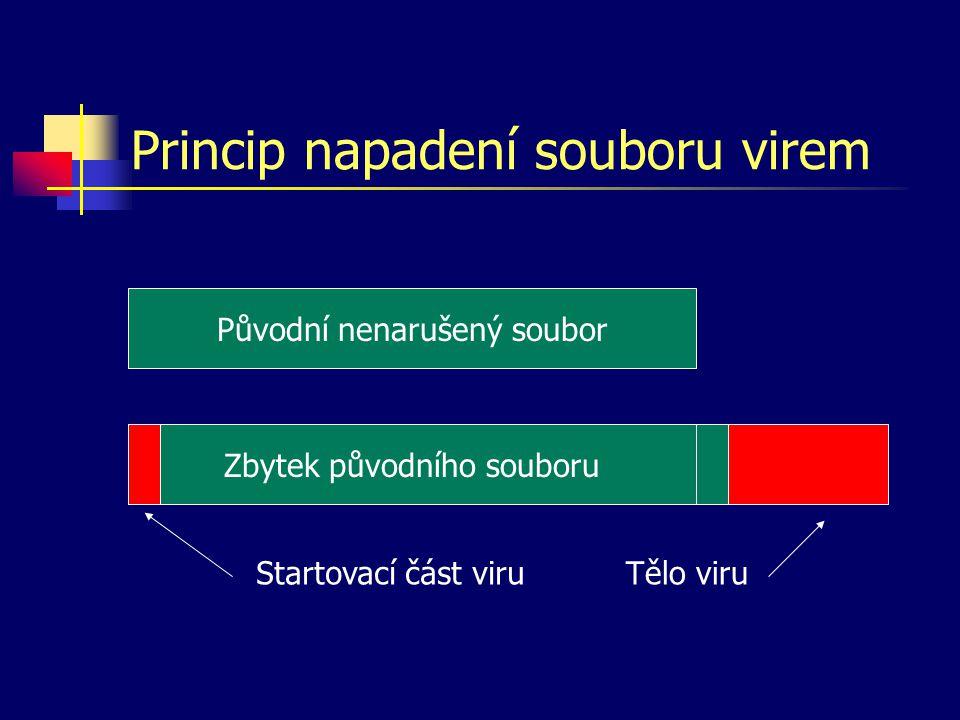 Princip napadení souboru virem Původní nenarušený soubor Zbytek původního souboru Startovací část viruTělo viru
