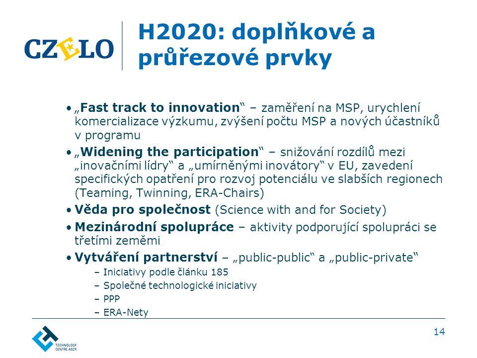 """H2020: doplňkové a průřezové prvky """"Fast track to innovation – zaměření na MSP, urychlení komercializace výzkumu, zvýšení počtu MSP a nových účastníků v programu """"Widening the participation – snižování rozdílů mezi """"inovačními lídry a """"umírněnými inovátory v EU, zavedení specifických opatření pro rozvoj potenciálu ve slabších regionech (Teaming, Twinning, ERA-Chairs) Věda pro společnost (Science with and for Society) Mezinárodní spolupráce – aktivity podporující spolupráci se třetími zeměmi Vytváření partnerství – """"public-public a """"public-private –Iniciativy podle článku 185 –Společné technologické iniciativy –PPP –ERA-Nety 14"""