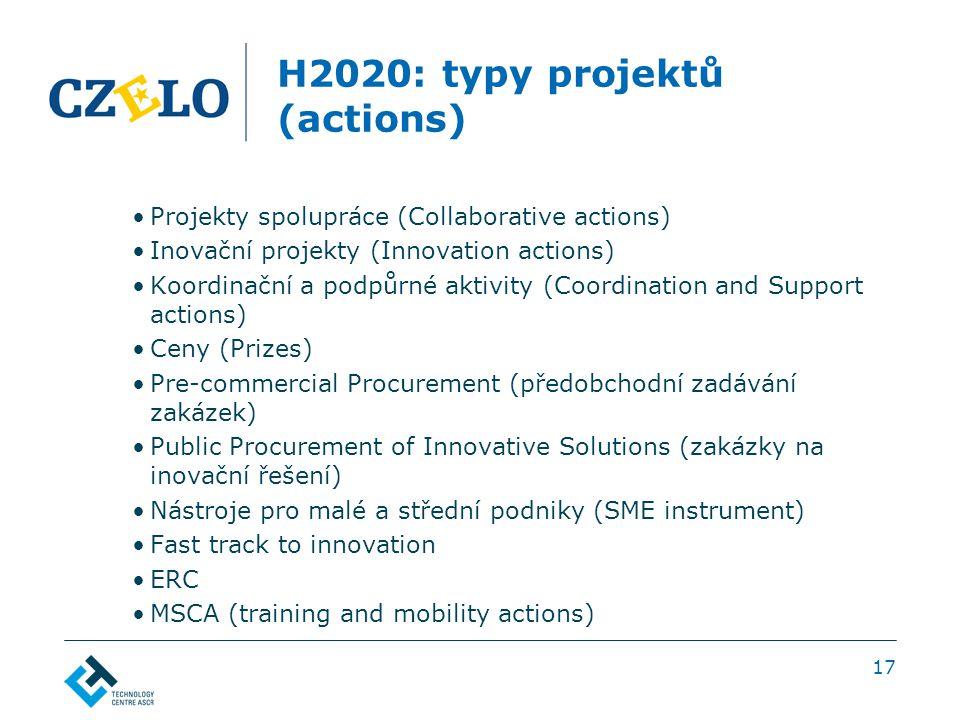 H2020: typy projektů (actions) Projekty spolupráce (Collaborative actions) Inovační projekty (Innovation actions) Koordinační a podpůrné aktivity (Coordination and Support actions) Ceny (Prizes) Pre-commercial Procurement (předobchodní zadávání zakázek) Public Procurement of Innovative Solutions (zakázky na inovační řešení) Nástroje pro malé a střední podniky (SME instrument) Fast track to innovation ERC MSCA (training and mobility actions) 17