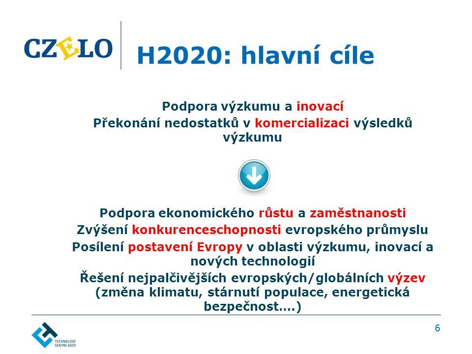 H2020: hlavní cíle Podpora výzkumu a inovací Překonání nedostatků v komercializaci výsledků výzkumu ↓ Podpora ekonomického růstu a zaměstnanosti Zvýšení konkurenceschopnosti evropského průmyslu Posílení postavení Evropy v oblasti výzkumu, inovací a nových technologií Řešení nejpalčivějších evropských/globálních výzev (změna klimatu, stárnutí populace, energetická bezpečnost….) 6