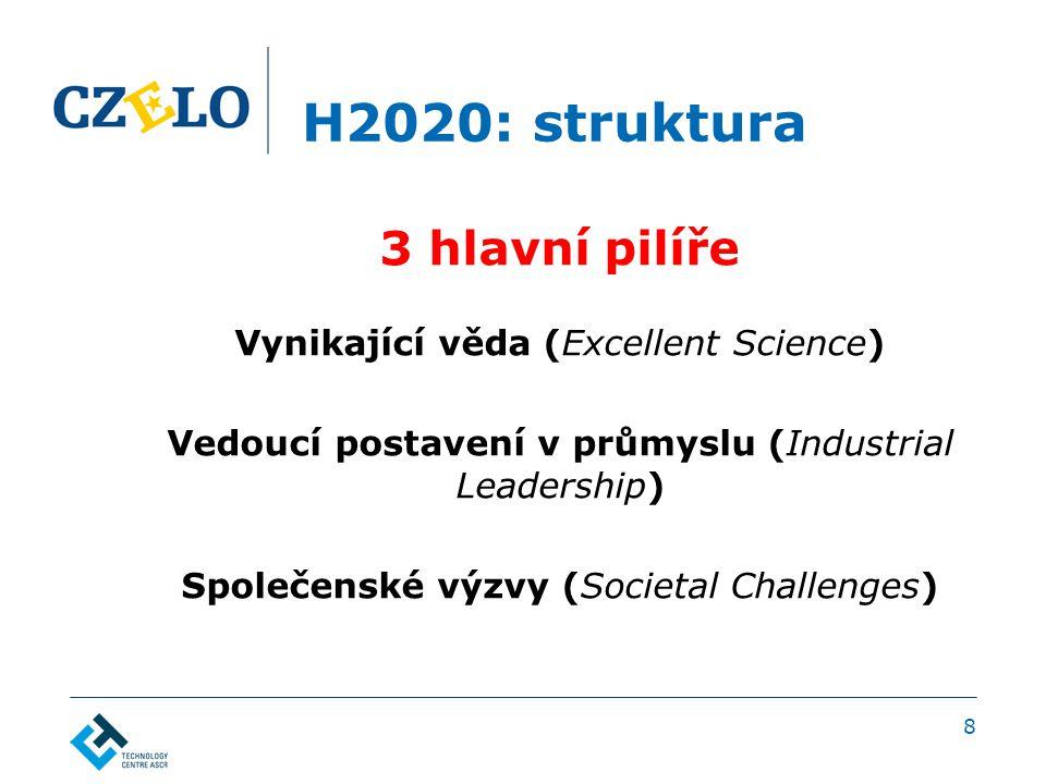 H2020: struktura 3 hlavní pilíře Vynikající věda (Excellent Science) Vedoucí postavení v průmyslu (Industrial Leadership) Společenské výzvy (Societal