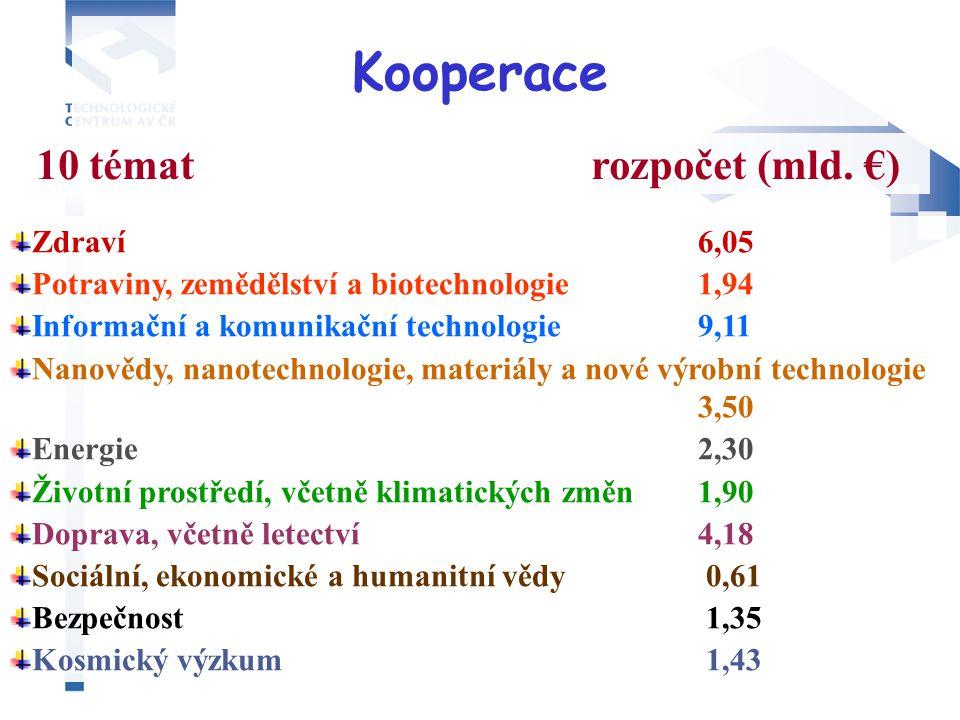 Kooperace Zdraví 6,05 Potraviny, zemědělství a biotechnologie 1,94 Informační a komunikační technologie 9,11 Nanovědy, nanotechnologie, materiály a nové výrobní technologie 3,50 Energie 2,30 Životní prostředí, včetně klimatických změn 1,90 Doprava, včetně letectví 4,18 Sociální, ekonomické a humanitní vědy 0,61 Bezpečnost 1,35 Kosmický výzkum 1,43 10 témat rozpočet (mld.