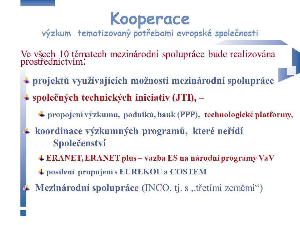 Kooperace výzkum tematizovaný potřebami evropské společnosti projektů využívajících možnosti mezinárodní spolupráce společných technických iniciativ (JTI), – propojení výzkumu, podniků, bank (PPP), technologické platformy, koordinace výzkumných programů, které neřídí Společenství ERANET, ERANET plus – vazba ES na národní programy VaV posílení propojení s EUREKOU a COSTEM Mezinárodní spolupráce (INCO, tj.