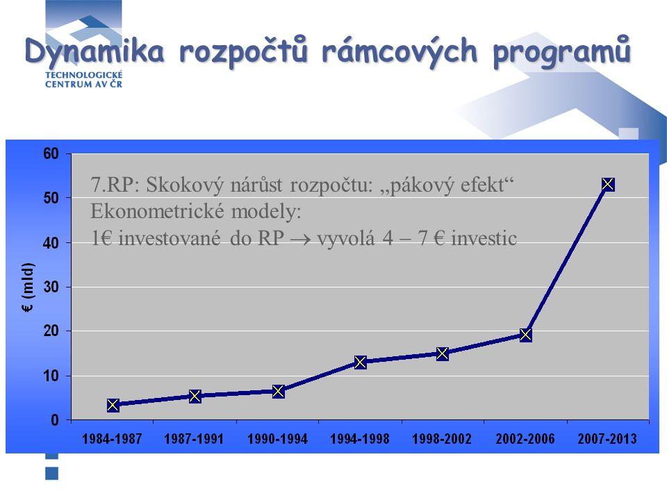 """Dynamika rozpočtů rámcových programů 7.RP: Skokový nárůst rozpočtu: """"pákový efekt Ekonometrické modely: 1€ investované do RP  vyvolá  € investic"""