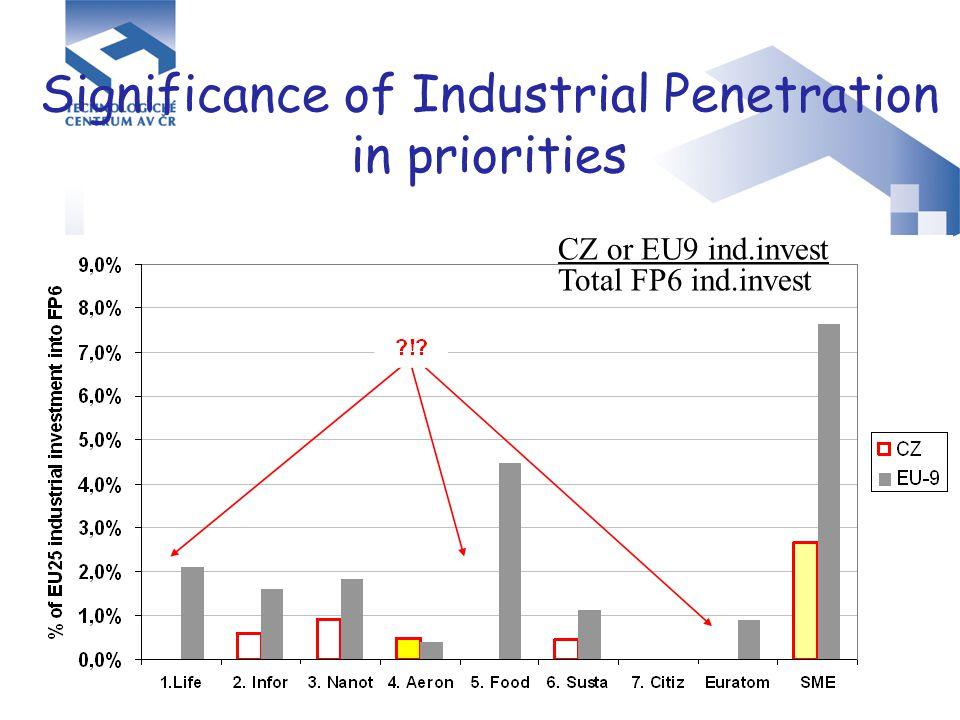 """ERANET Typy projektů ERANET –Specific Support Action  """"co by se mělo propojit –Coordination Activity  """"koordinace vedoucí ke vzniku programu V 6.RP : 70 projektů z nich v 54 už byly (nebo se připravují) výzvy k předkládání projektů do """"ERANET programů (ČR je v 16 projektech) 7.RP : """"ERANET + EK podpoří 25-33% rozpočtu programů vzniklých na základě ERANET projektů (podmínka: rozpočet musí být minimálně 5 M€)"""