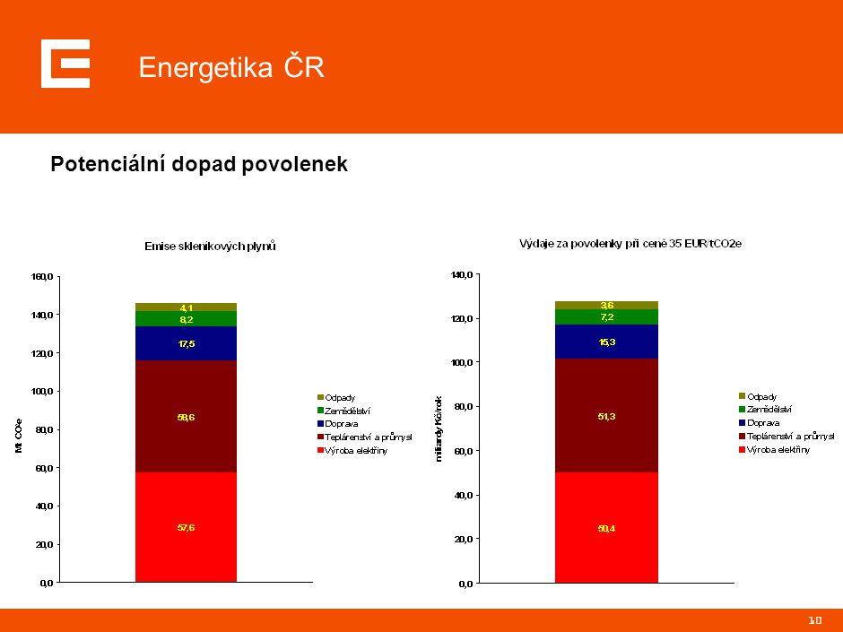 10 Energetika ČR Potenciální dopad povolenek