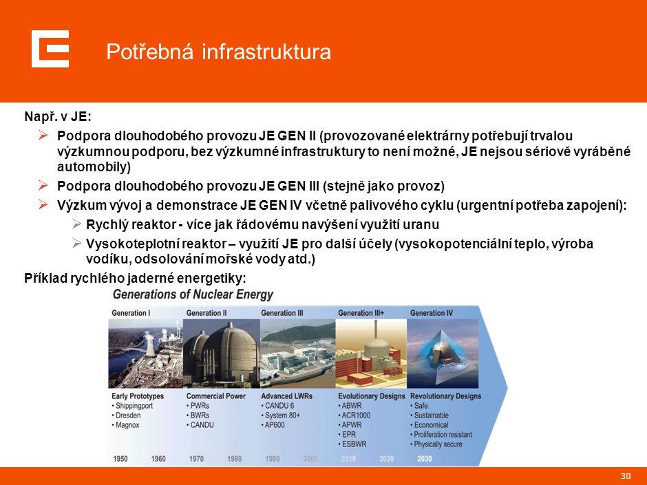 30 Potřebná infrastruktura Např. v JE:  Podpora dlouhodobého provozu JE GEN II (provozované elektrárny potřebují trvalou výzkumnou podporu, bez výzku