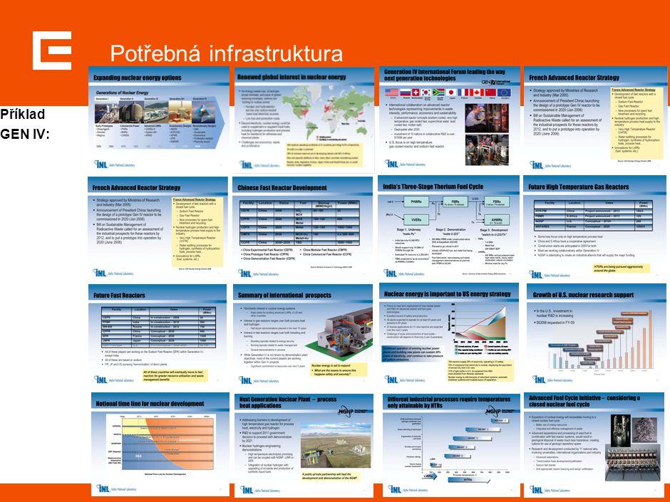 31 Potřebná infrastruktura Příklad GEN IV: