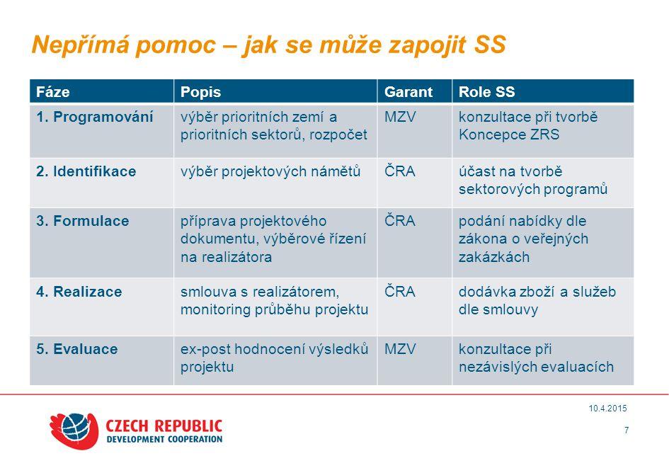 8 10.4.2015 Přímá pomoc – zásady pro státní podporu SS - zakázka malého rozsahu, nebo dotace -> de minimis Principy navržené Evropskou komisí: 1.Měřitelný rozvojový dopad (= redukce chudoby) 2.Dodatečnost (nevytěsňovat soukr.