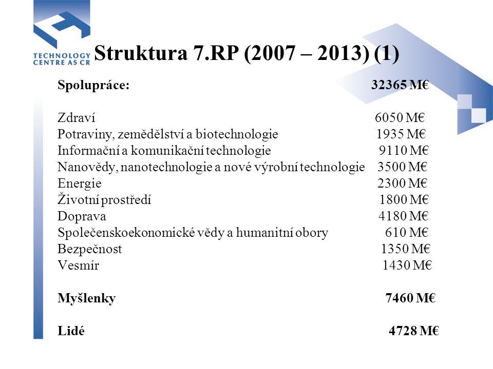 Struktura 7.RP (2007 – 2013) (1) Spolupráce: 32365 M€ Zdraví 6050 M€ Potraviny, zemědělství a biotechnologie 1935 M€ Informační a komunikační technologie 9110 M€ Nanovědy, nanotechnologie a nové výrobní technologie 3500 M€ Energie 2300 M€ Životní prostředí 1800 M€ Doprava 4180 M€ Společenskoekonomické vědy a humanitní obory 610 M€ Bezpečnost 1350 M€ Vesmír 1430 M€ Myšlenky 7460 M€ Lidé 4728 M€