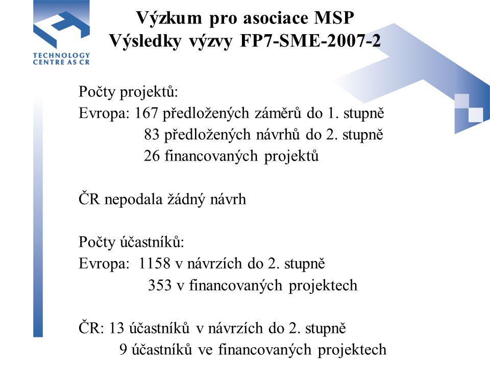 Výzkum pro asociace MSP Výsledky výzvy FP7-SME-2007-2 Počty projektů: Evropa: 167 předložených záměrů do 1.